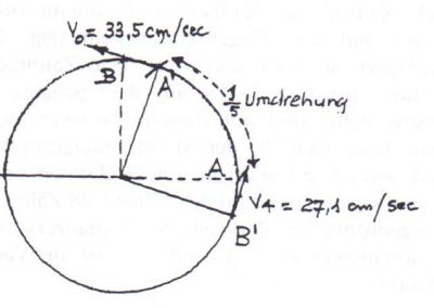 Diagramm 4